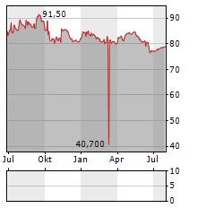 HIAG IMMOBILIEN Aktie Chart 1 Jahr