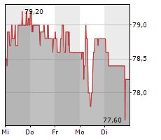HIAG IMMOBILIEN HOLDING AG Chart 1 Jahr