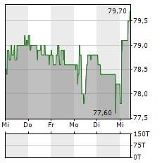 HIAG IMMOBILIEN Aktie 5-Tage-Chart