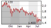 HICL INFRASTRUCTURE PLC Chart 1 Jahr
