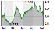 HIGH ARCTIC ENERGY SERVICES INC Chart 1 Jahr