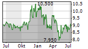 HIGH LINER FOODS INC Chart 1 Jahr