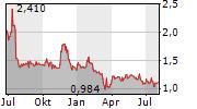 HIGH TIDE INC Chart 1 Jahr