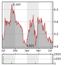 HIGHCO Aktie Chart 1 Jahr