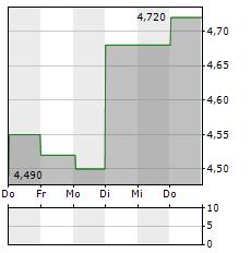 HIGHCO Aktie 5-Tage-Chart