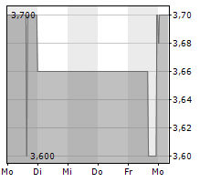 HIGHLIGHT COMMUNICATIONS AG Chart 1 Jahr