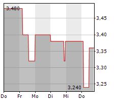 HIGHLIGHT COMMUNICATIONS AG Chart 1 Jahr