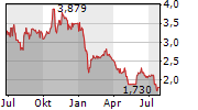 HIGHWAY HOLDINGS LIMITED Chart 1 Jahr