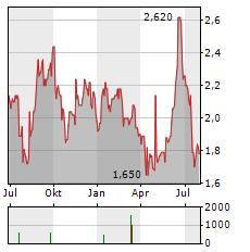HIGHWAY HOLDINGS Aktie Chart 1 Jahr