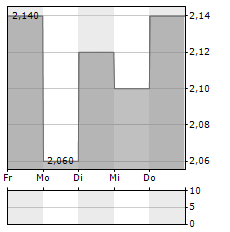 HIGHWAY HOLDINGS Aktie 5-Tage-Chart