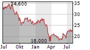 HIGHWOODS PROPERTIES INC Chart 1 Jahr