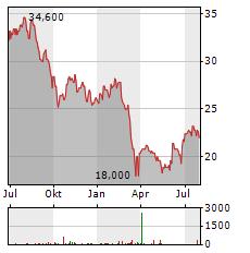 HIGHWOODS PROPERTIES Aktie Chart 1 Jahr