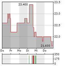 HIGHWOODS PROPERTIES Aktie 5-Tage-Chart