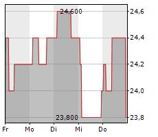 HIKMA PHARMACEUTICALS PLC Chart 1 Jahr