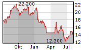 HILL & SMITH HOLDINGS PLC Chart 1 Jahr