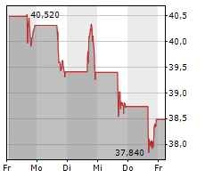 HILLENBRAND INC Chart 1 Jahr