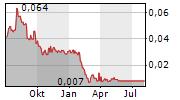 HILLS LIMITED Chart 1 Jahr