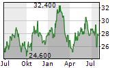 HILLTOP HOLDINGS INC Chart 1 Jahr
