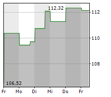 HILTON WORLDWIDE HOLDINGS INC Chart 1 Jahr