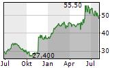 HIRATA CORPORATION Chart 1 Jahr