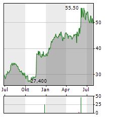 HIRATA Aktie Chart 1 Jahr