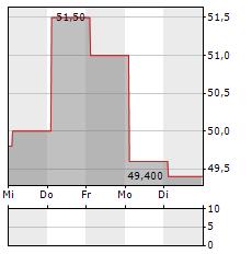 HIRATA Aktie 5-Tage-Chart