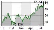HITACHI LTD Chart 1 Jahr