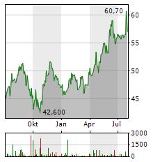 HITACHI Aktie Chart 1 Jahr