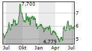 HITACHI ZOSEN CORPORATION Chart 1 Jahr