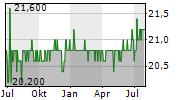HMS BERGBAU AG Chart 1 Jahr