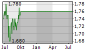 HO BEE LAND LIMITED Chart 1 Jahr