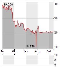 HOCHDORF Aktie Chart 1 Jahr