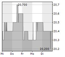 HOCHDORF HOLDING AG Chart 1 Jahr
