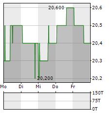 HOCHDORF Aktie 5-Tage-Chart