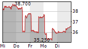 HOCHDORF HOLDING AG 5-Tage-Chart