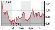 HOCHSCHILD MINING PLC Chart 1 Jahr