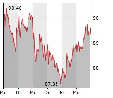 HOCHTIEF AG Chart 1 Jahr