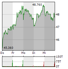 HOCHTIEF Aktie 1-Woche-Intraday-Chart