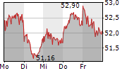 HOCHTIEF AG 1-Woche-Intraday-Chart