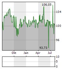 HOERMANN INDUSTRIES Aktie Chart 1 Jahr