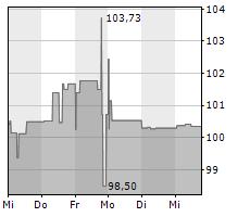 HOERMANN INDUSTRIES GMBH Chart 1 Jahr