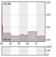 HOERMANN INDUSTRIES Aktie 5-Tage-Chart