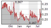 HOFSETH BIOCARE ASA Chart 1 Jahr