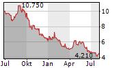 HOLALUZ-CLIDOM SA Chart 1 Jahr