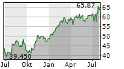HOLCIM LTD Chart 1 Jahr