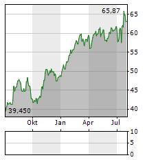 HOLCIM Aktie Chart 1 Jahr