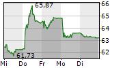 HOLCIM LTD 5-Tage-Chart