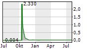 HOLMES INVESTMENT PROPERTIES PLC Chart 1 Jahr