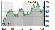 HOLOGIC INC Chart 1 Jahr