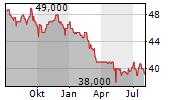 HOMAG GROUP AG Chart 1 Jahr